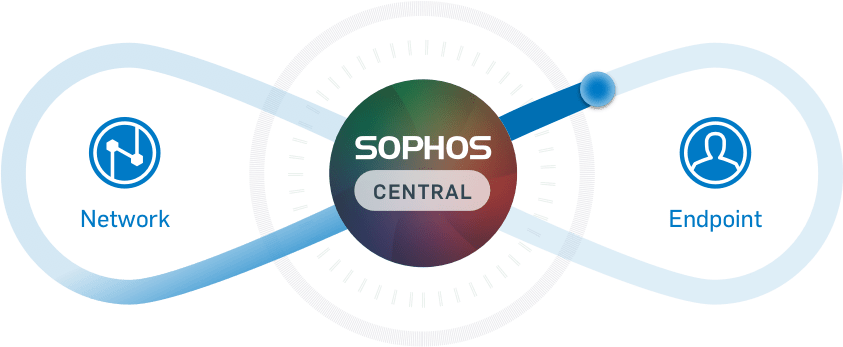 Sophos Made Simple